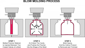 blow-molding-injection